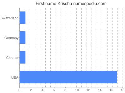 Given name Krischa