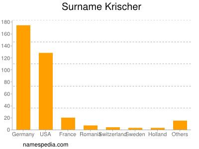 Surname Krischer