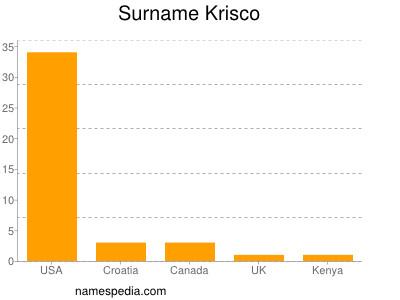 Surname Krisco