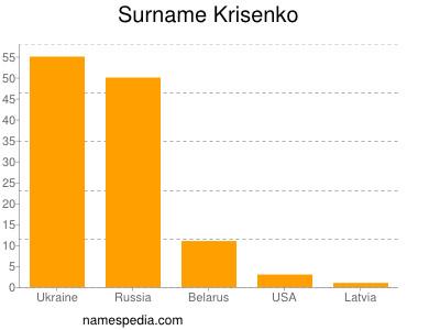 Surname Krisenko