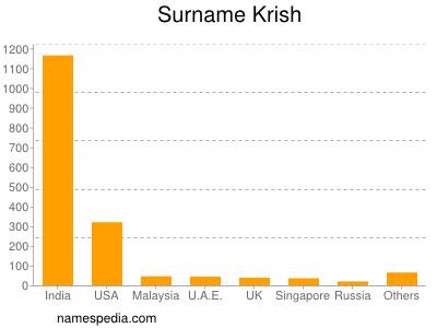 Surname Krish