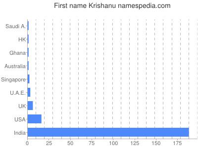 Given name Krishanu