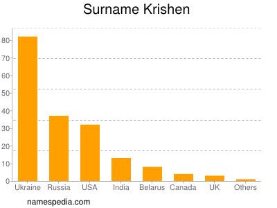 Surname Krishen