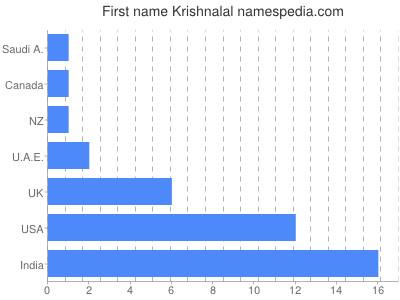 Given name Krishnalal
