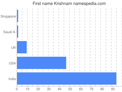 Given name Krishnam