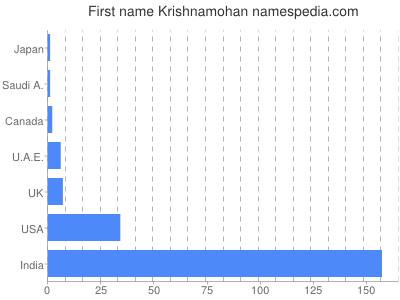 Given name Krishnamohan