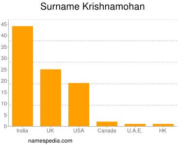 Surname Krishnamohan