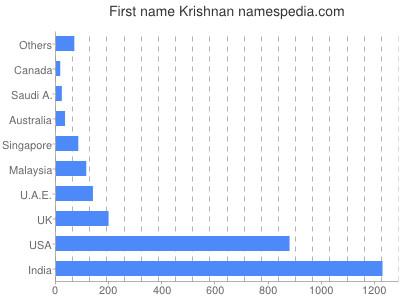 Given name Krishnan