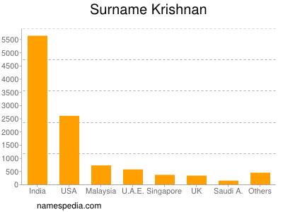 Surname Krishnan