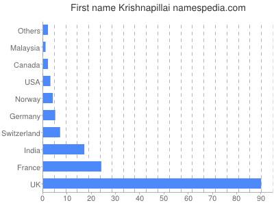 Given name Krishnapillai