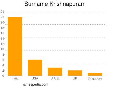 Surname Krishnapuram