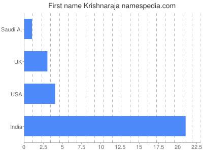 Given name Krishnaraja
