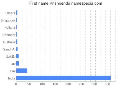 Given name Krishnendu