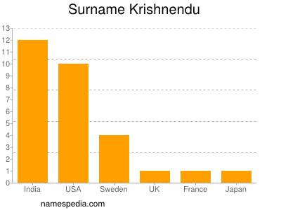 Surname Krishnendu