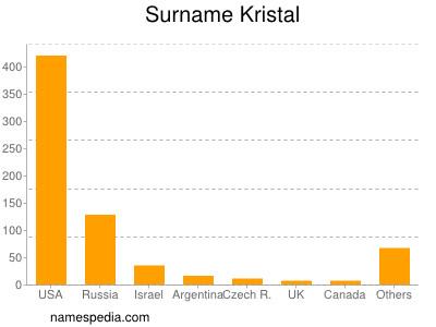 Surname Kristal