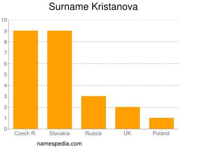 Surname Kristanova