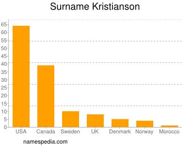 Surname Kristianson