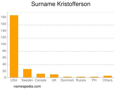 Surname Kristofferson
