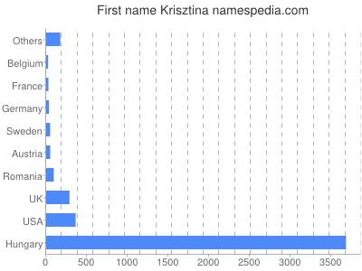 Given name Krisztina