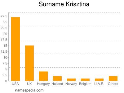 Surname Krisztina