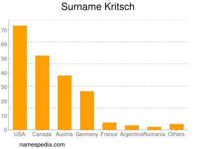 Surname Kritsch