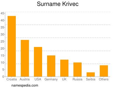 Surname Krivec