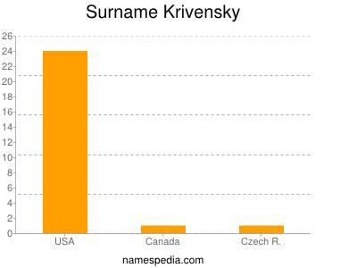 Surname Krivensky