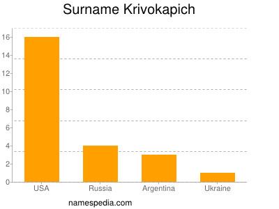 Surname Krivokapich