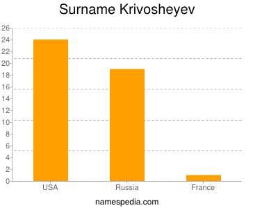 Surname Krivosheyev