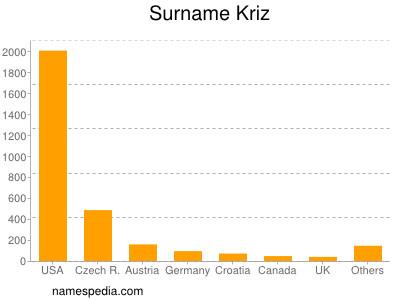 Surname Kriz