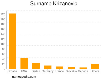 Surname Krizanovic