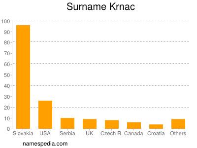 Surname Krnac