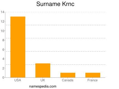 Surname Krnc