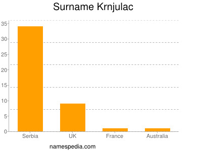 Surname Krnjulac