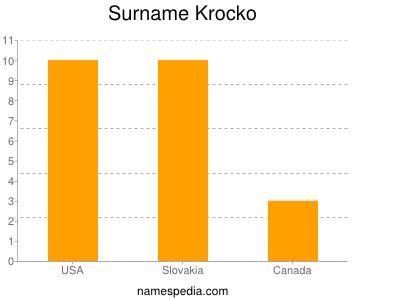 Surname Krocko