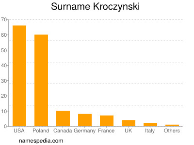 Surname Kroczynski