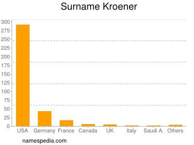 Surname Kroener