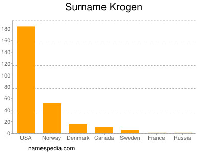 Surname Krogen