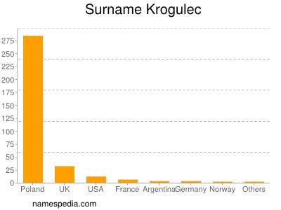Surname Krogulec