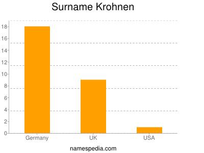 Surname Krohnen