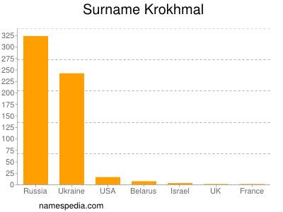 Surname Krokhmal