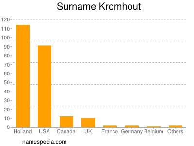 Surname Kromhout