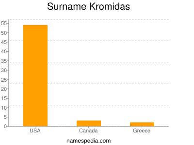 Surname Kromidas