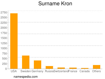 Surname Kron