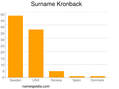 Surname Kronback