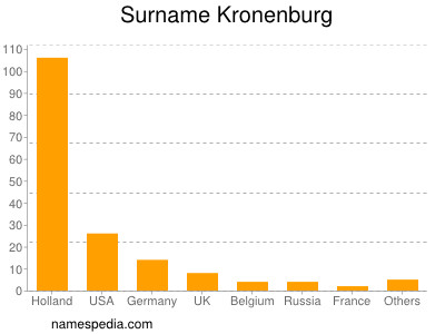 Surname Kronenburg