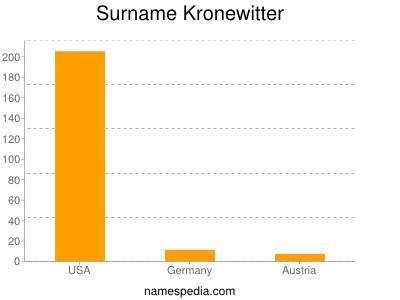 Surname Kronewitter