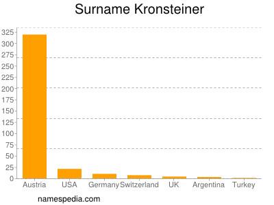 Surname Kronsteiner