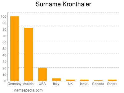 Surname Kronthaler