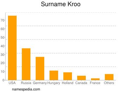 Surname Kroo